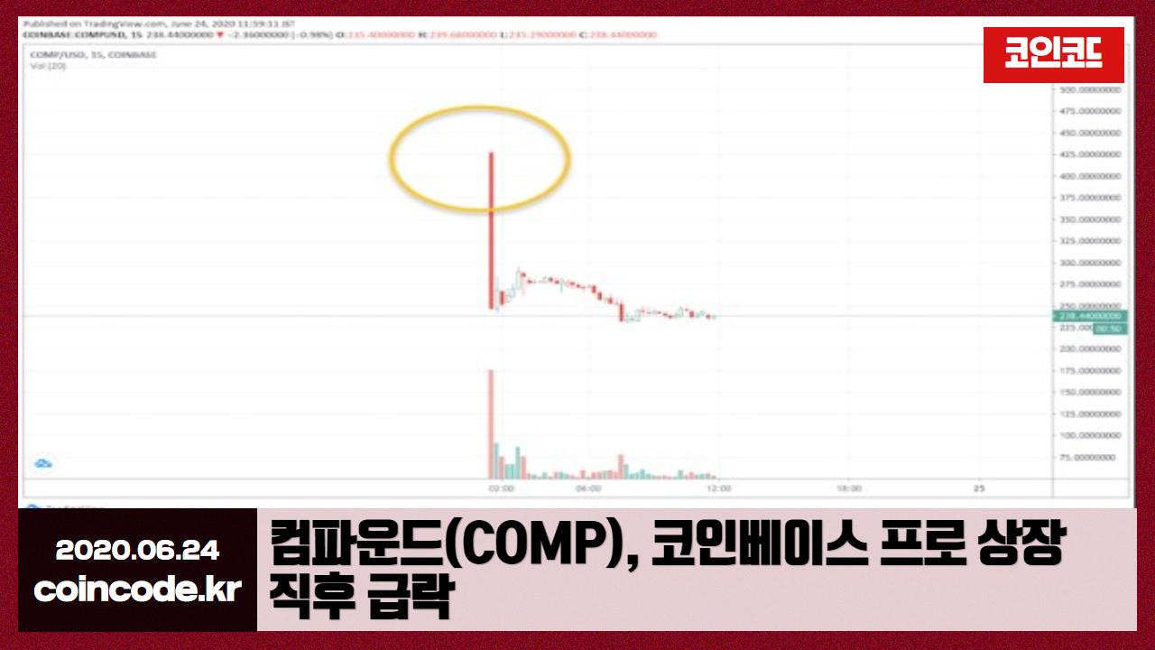 코인코드 | 컴파운드(COMP), 코인베이스 프로 상장 직후 급락