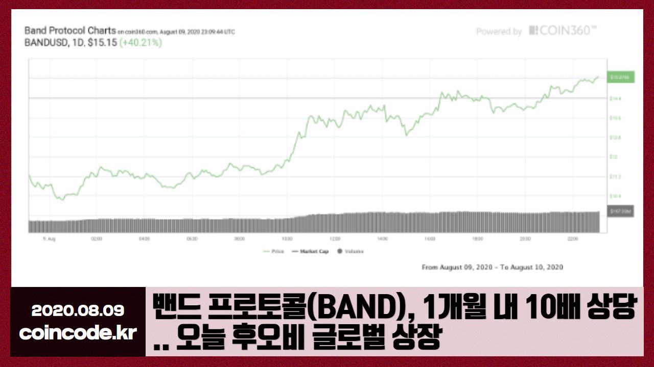코인코드 | 밴드 프로토콜(BAND), 1개월 내 10배 상당 .. 오늘 후오비 ...